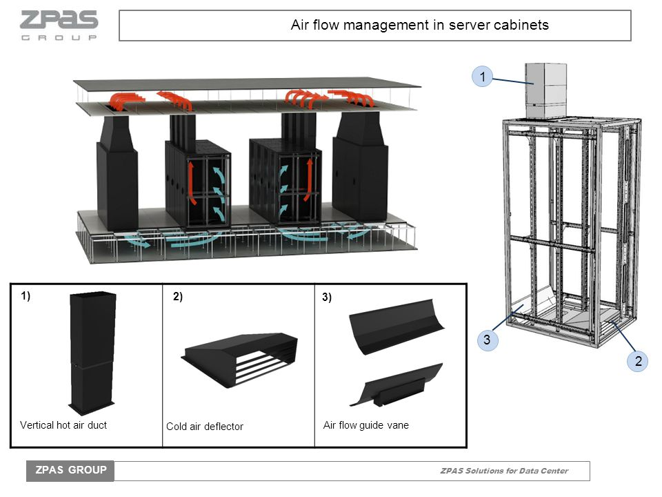 ZPAS Solutions for Data Center ZPAS GROUP 1 3 2 Air flow management in server cabinets 1) 2) 3) Vertical hot air duct Cold air deflector Air flow guid