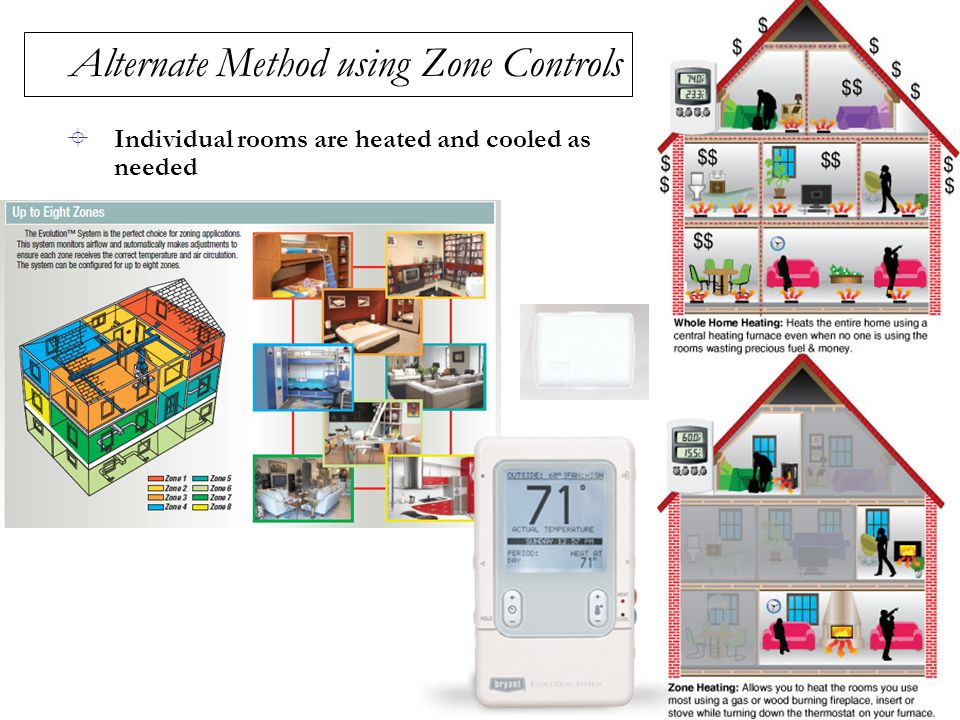 Alternate Method using Zone Controls  Individual rooms are heated and cooled as needed