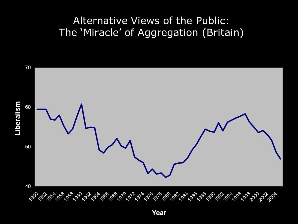 Alternative Views of the Public: The 'Miracle' of Aggregation (Britain)