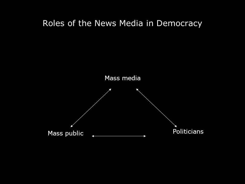 Roles of the News Media in Democracy Politicians Mass public Mass media