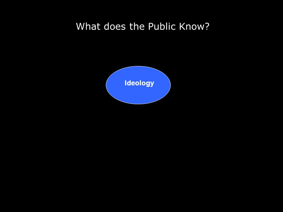 What does the Public Know? Ideology