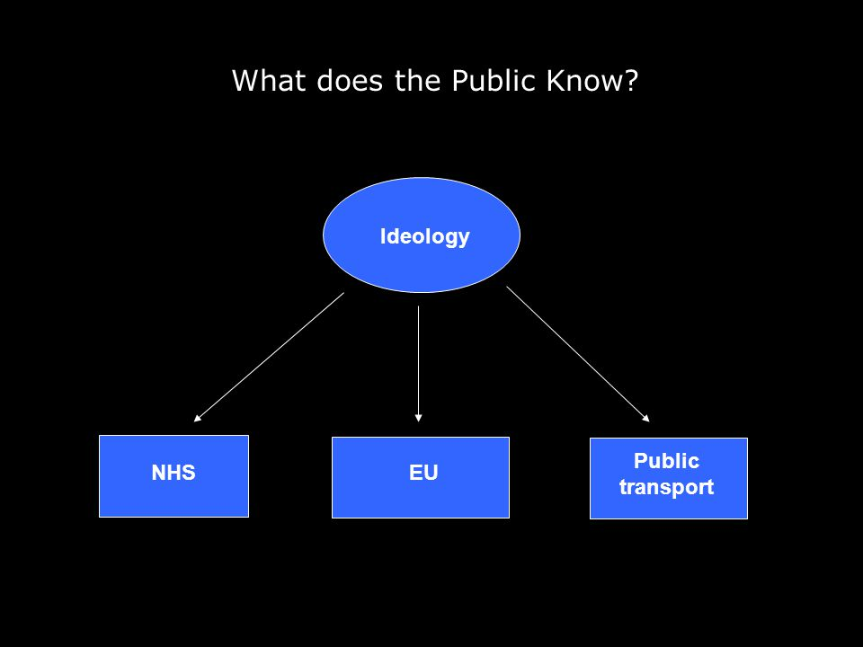What does the Public Know? Ideology EUNHS Public transport