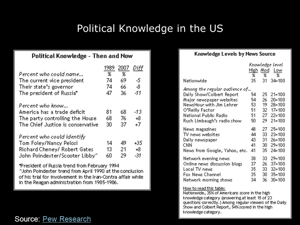 Political Knowledge in the US Source: Pew ResearchPew Research