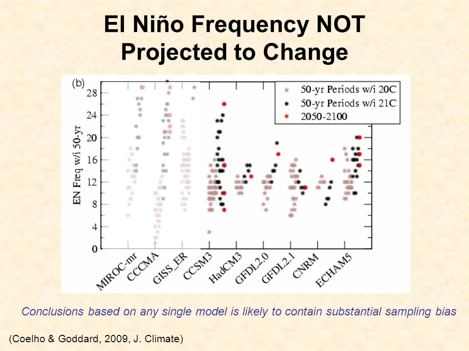 El Niño Frequency NOT Projected to Change Conclusions based on any single model is likely to contain substantial sampling bias (Coelho & Goddard, 2009, J.