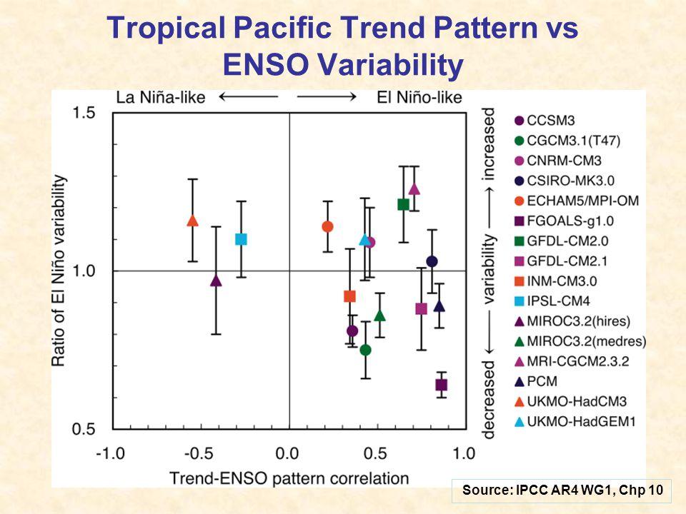Example of Tropical Pacific SST Change versus Composite El Nino SST Anomalies El Nino Composite (20 th C) Temperature Change (2071-2100)-(1971-2000) --------------- GFDL 2.0 --------------- --------------- GFDL 2.1 ---------------