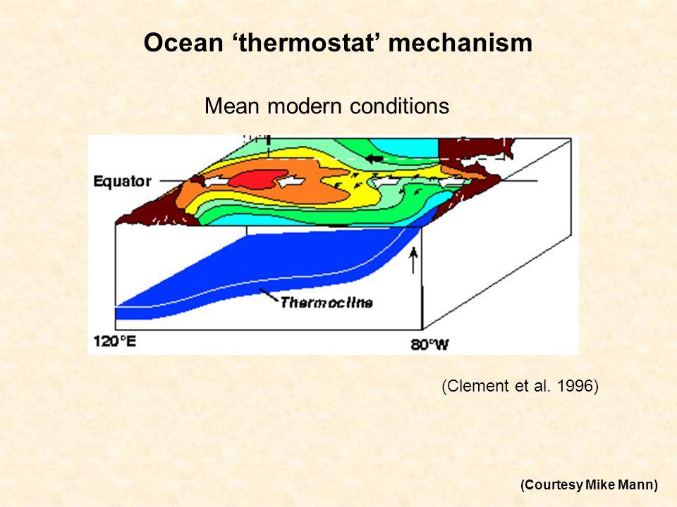 IPCC C20C Model Composites El Niño (DJF) 30-year moving climatology Models categorized by ENSO Variance IPCC models with reasonable ENSO variability reproduce reasonable El Nino teleconnections compared to seasonal forecast models.