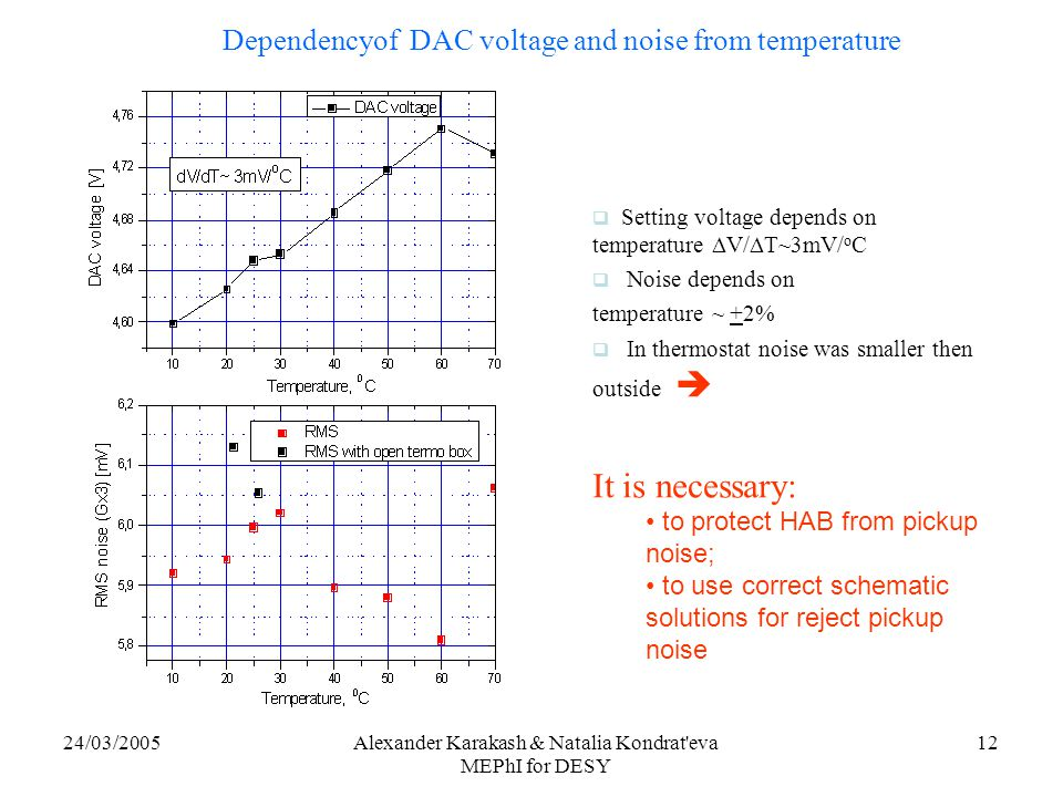 24/03/2005Alexander Karakash & Natalia Kondrat eva MEPhI for DESY 12 Dependencyof DAC voltage and noise from temperature  Setting voltage depends on temperature  V/  T~3mV/ o C  Noise depends on temperature ~ +2%  In thermostat noise was smaller then outside  It is necessary: to protect HAB from pickup noise; to use correct schematic solutions for reject pickup noise