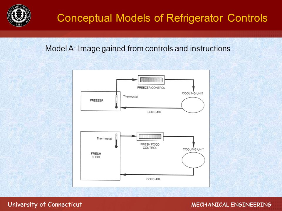 University of Connecticut MECHANICAL ENGINEERING Conceptual Models of Refrigerator Controls Model A: Image gained from controls and instructions