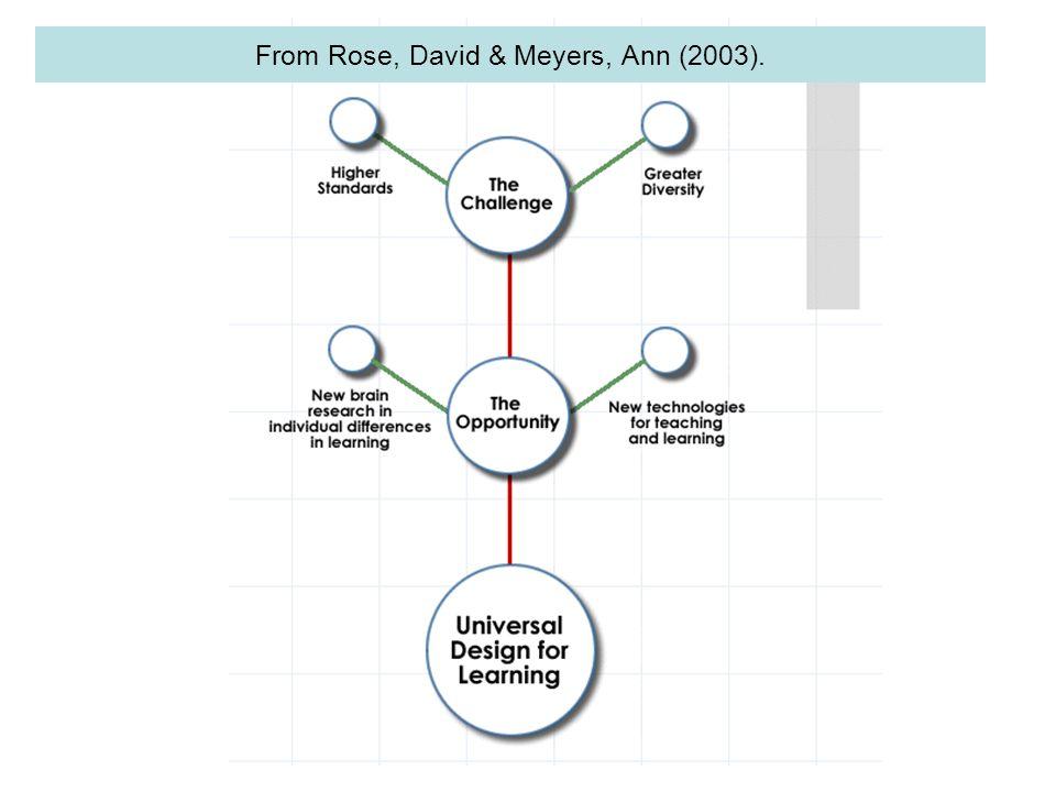 From Rose, David & Meyers, Ann (2003).