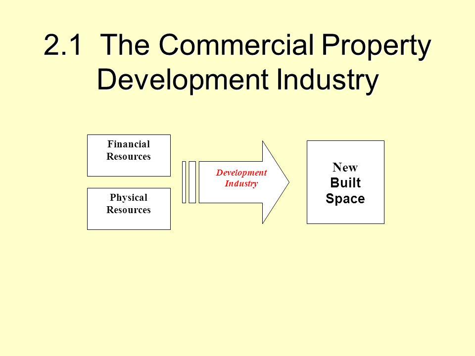 Exhibit 2-3: The DiPasquale-Wheaton 4-Quadrant Diagram… Rent $ Stock (SF) Price $ Construction (SF) Space Market: Stock Adjustment Asset Market: Construction Space Market: Rent Determination Asset Market: Valuation Q* R* P* C* D D