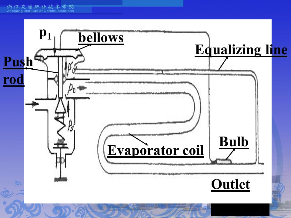 Equalizing line bellows Bulb Evaporator coil Push rod Outlet p1p1