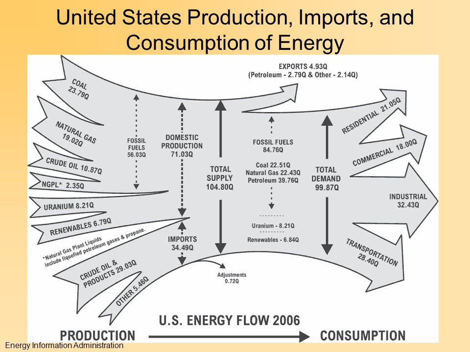 United States Production, Imports, and Consumption of Energy Energy Information Administration