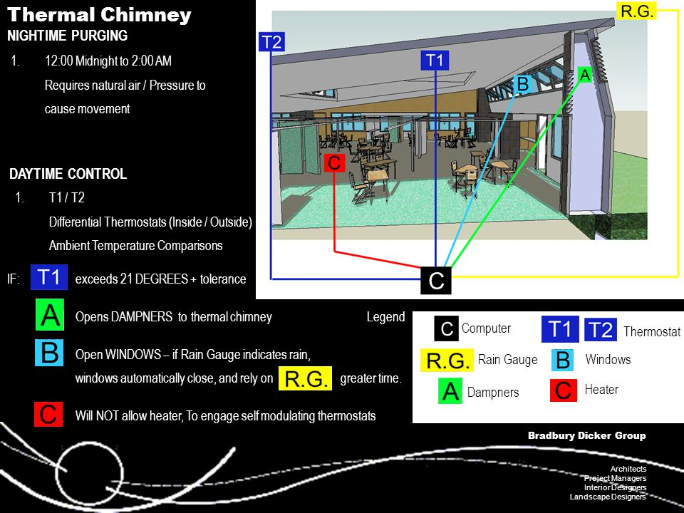 Bradbury Dicker Group Architects Project Managers Interior Designers Landscape Designers Thermal Chimney NIGHTIME PURGING 1.T1 / T2 Differential Thermostats (Inside / Outside) Ambient Temperature Comparisons IF: exceeds 21 DEGREES + tolerance Opens DAMPNERS to thermal chimney Open WINDOWS – if Rain Gauge indicates rain, windows automatically close, and rely on greater time.
