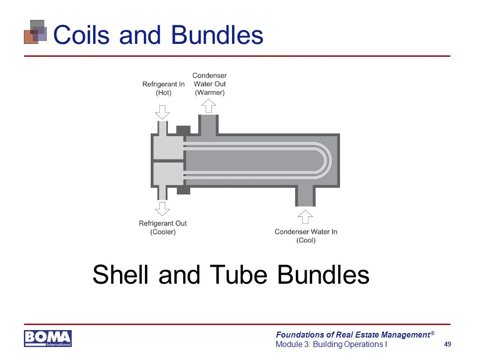 Foundations of Real Estate Management Module 3: Building Operations I 49 ® Coils and Bundles Shell and Tube Bundles