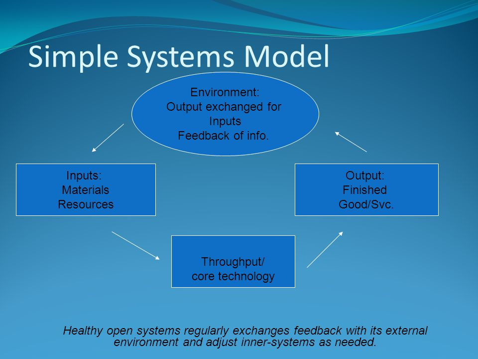 Simple Systems Model Inputs: Materials Resources Throughput/ core technology Output: Finished Good/Svc.