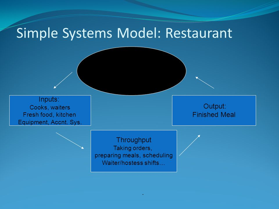 Simple Systems Model: Restaurant Inputs: Cooks, waiters Fresh food, kitchen Equipment, Accnt.