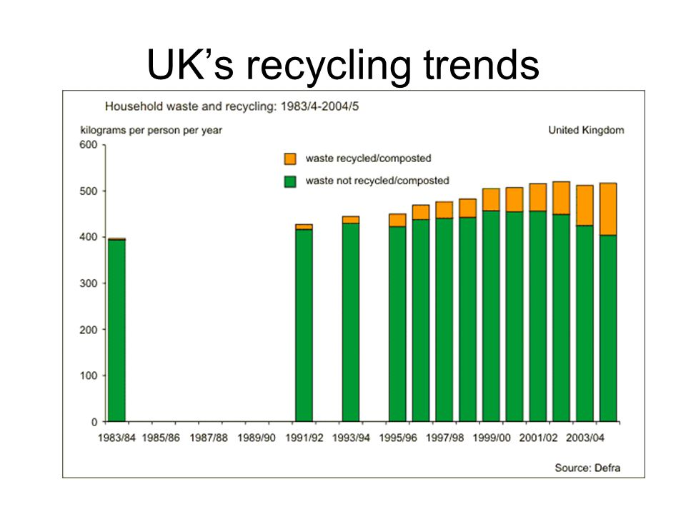 UK's recycling trends