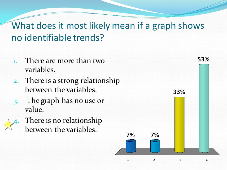 What does it most likely mean if a graph shows no identifiable trends? 1. There are more than two variables. 2. There is a strong relationship between