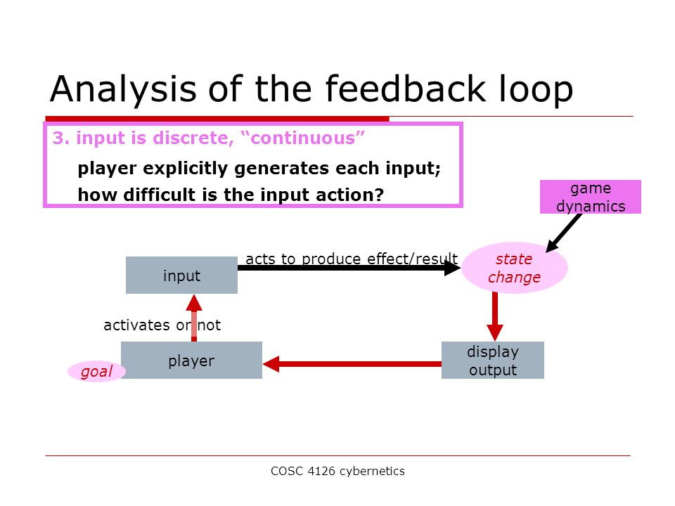COSC 4126 cybernetics Analysis of the feedback loop input acts to produce effect/result state change display output player activates or not goal game dynamics 3.