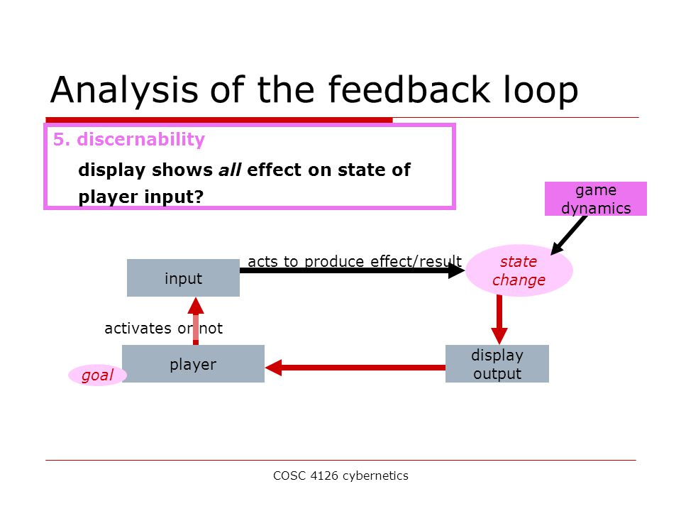 COSC 4126 cybernetics Analysis of the feedback loop input acts to produce effect/result state change display output player activates or not goal game dynamics 5.