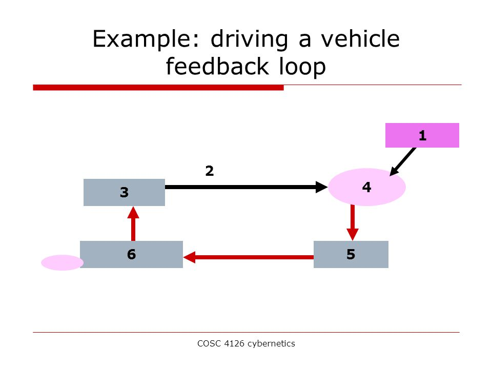 COSC 4126 cybernetics Example: driving a vehicle feedback loop 3 4 56 1 2