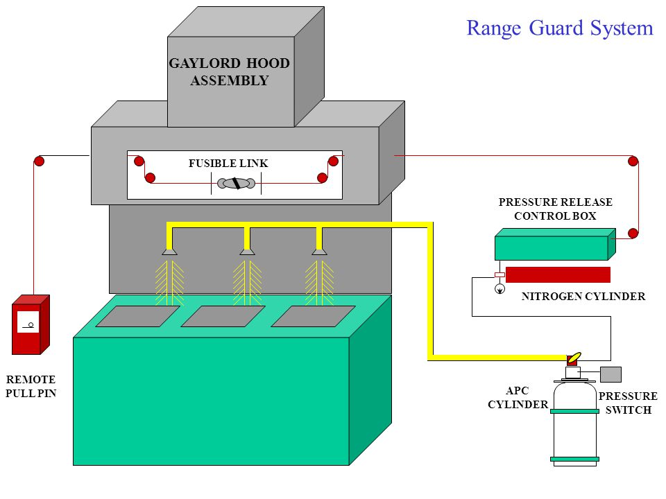 Range Guard System REMOTE PULL PIN FUSIBLE LINK PRESSURE RELEASE CONTROL BOX NITROGEN CYLINDER APC CYLINDER GAYLORD HOOD ASSEMBLY PRESSURE SWITCH