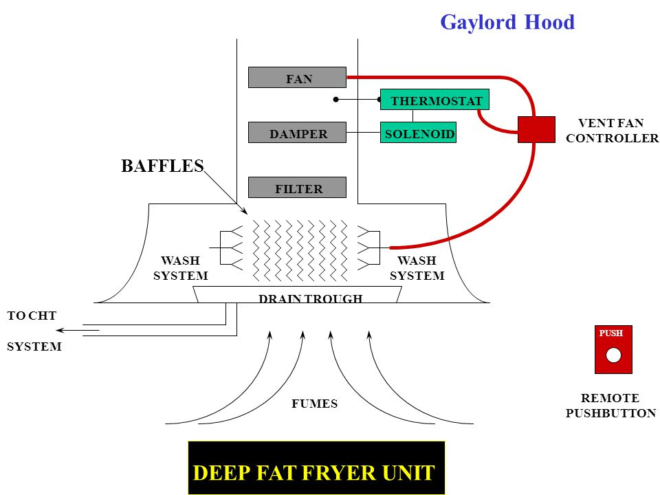 Gaylord Hood THERMOSTAT 250 o F DAMPER CONTROL SWITCH GRAB RAIL BAFFLE #4 BAFFLE #3 BAFFLE #2 BAFFLE #1 / FIRE DAMPER DRAIN TROUGH DRAIN TO CHT PUSH REMOTE PUSHBUTTON AIR FLOW