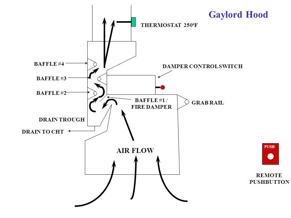 Gaylord Hood THERMOSTAT 250 o F DAMPER CONTROL SWITCH GRAB RAIL BAFFLE #4 BAFFLE #3 BAFFLE #2 BAFFLE #1 / FIRE DAMPER DRAIN TROUGH DRAIN TO CHT PUSH R