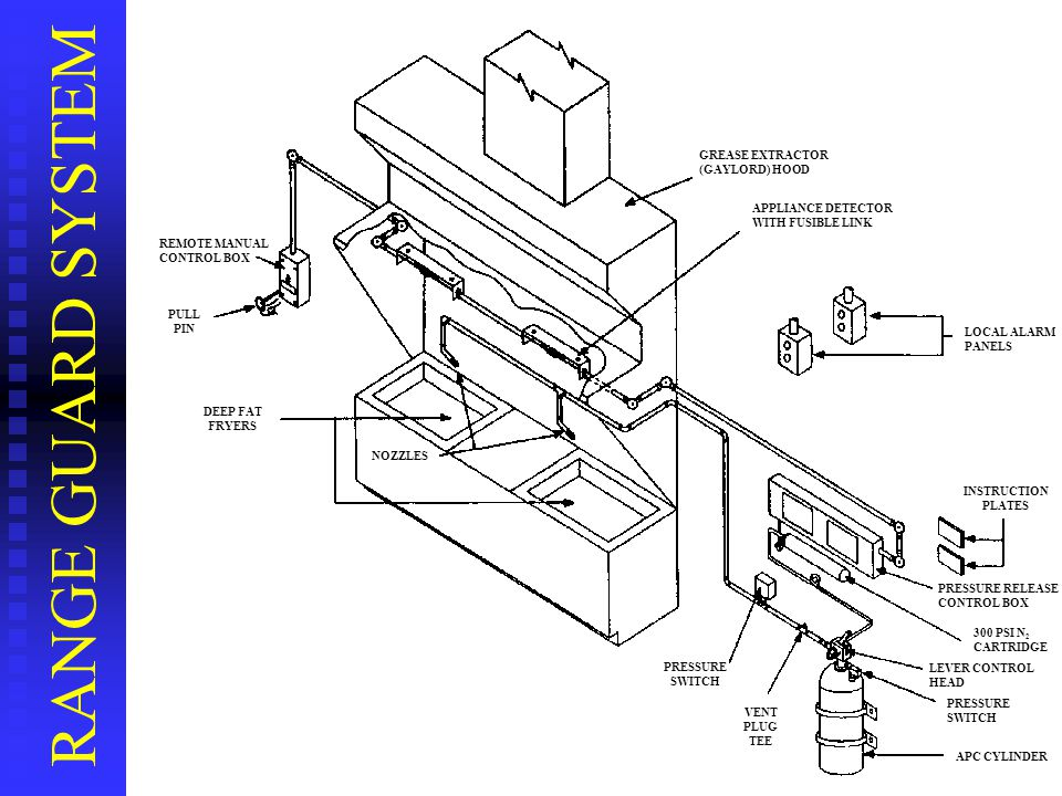 APC SYSTEM COMPONENTS