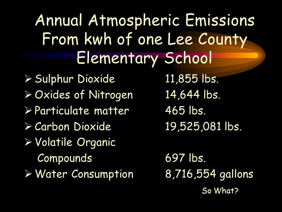 Annual Atmospheric Emissions From kwh of one Lee County Elementary School  Sulphur Dioxide11,855 lbs.