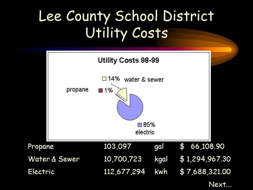 Lee County School District Utility Costs Propane 103,097gal$ 66,108.90 Water & Sewer10,700,723kgal$ 1,294,967.30 Electric112,677,294kwh$ 7,688,321.00 Next...