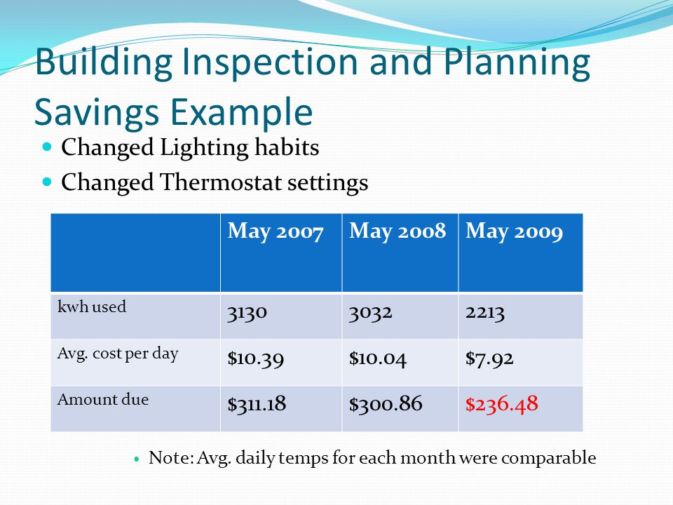 Building Inspection and Planning Savings Example Changed Lighting habits Changed Thermostat settings Note: Avg.