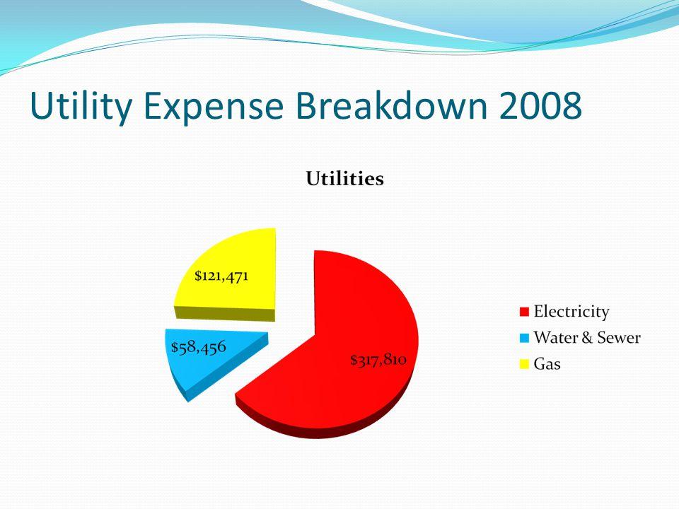 Utility Expense Breakdown 2008