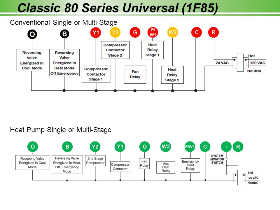 Classic 80 Series Universal (1F85) Conventional Single or Multi-Stage Heat Pump Single or Multi-Stage
