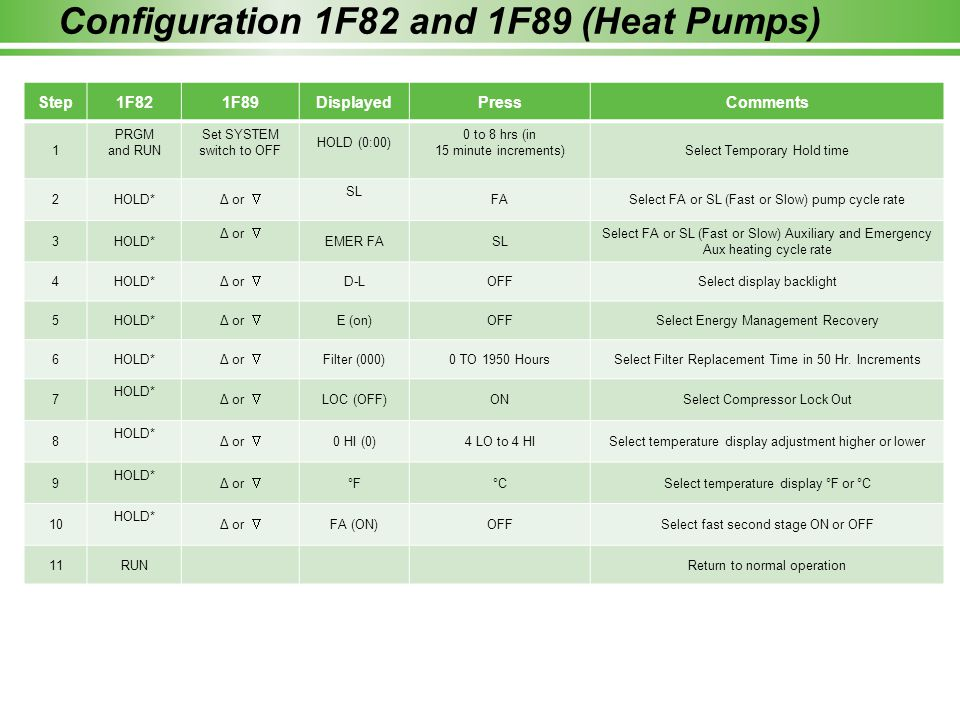 Configuration 1F82 and 1F89 (Heat Pumps) Step1F821F89DisplayedPressComments 1 PRGM and RUN Set SYSTEM switch to OFF HOLD (0:00) 0 to 8 hrs (in 15 minu