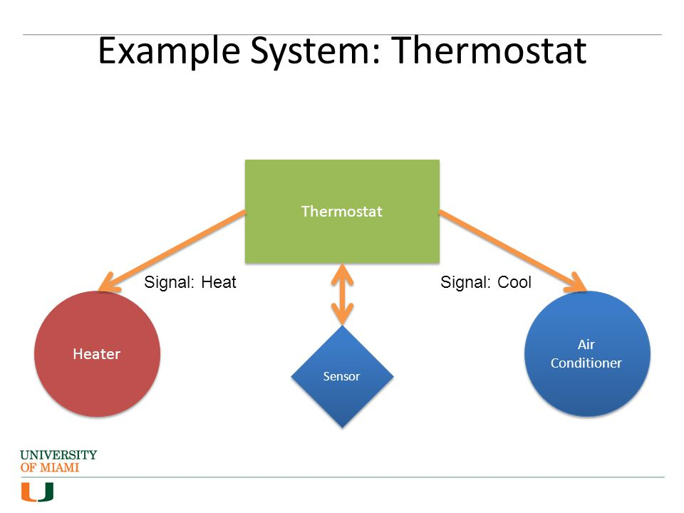 Example System: Thermostat Thermostat Heater Air Conditioner Signal: HeatSignal: Cool Sensor