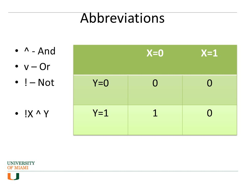 Abbreviations ^ - And v – Or ! – Not !X ^ Y