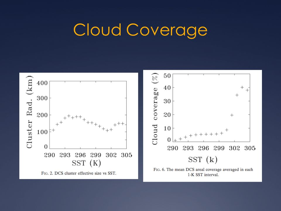 Cloud Coverage