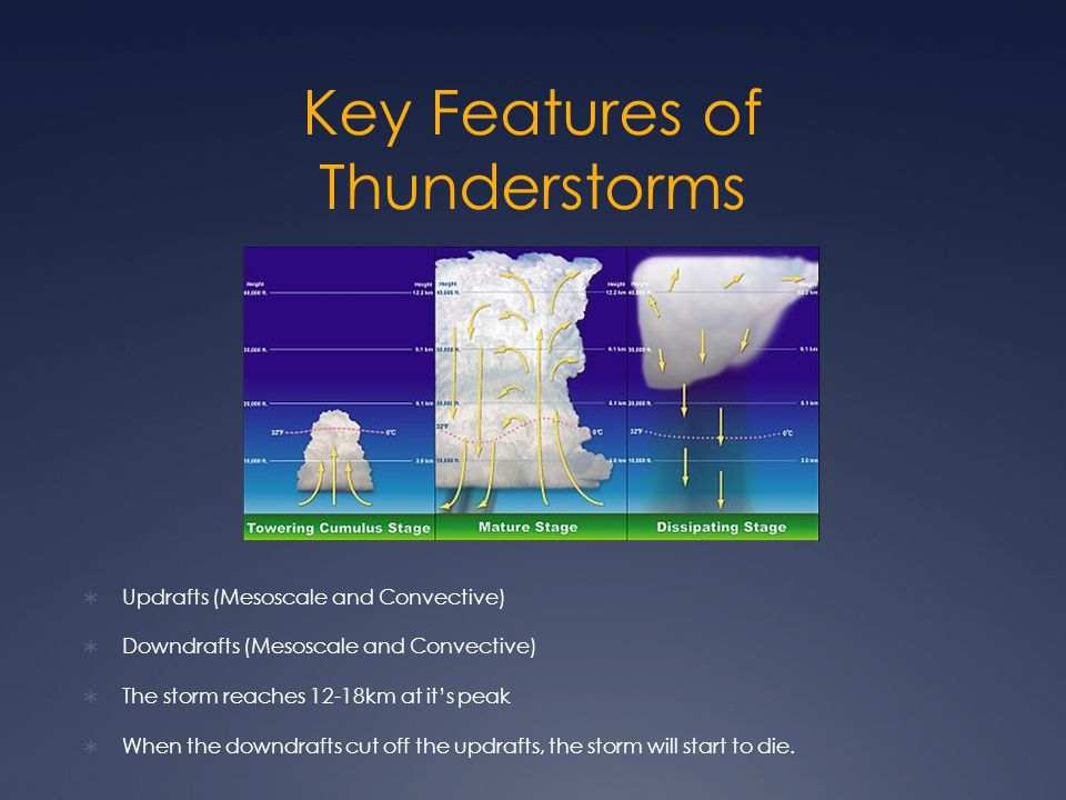 Key Features of Thunderstorms  Updrafts (Mesoscale and Convective)  Downdrafts (Mesoscale and Convective)  The storm reaches 12-18km at it's peak  When the downdrafts cut off the updrafts, the storm will start to die.