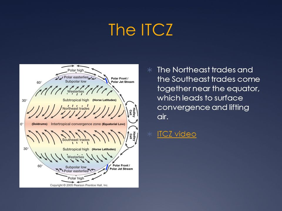 The ITCZ  The Northeast trades and the Southeast trades come together near the equator, which leads to surface convergence and lifting air.