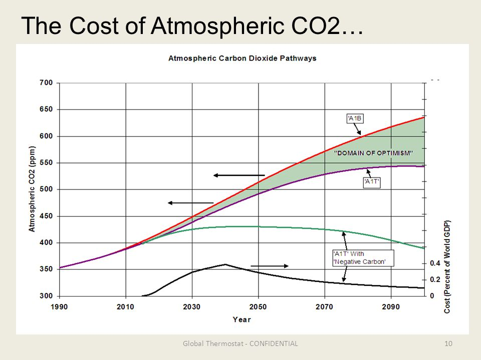 10Global Thermostat - CONFIDENTIAL The Cost of Atmospheric CO2…