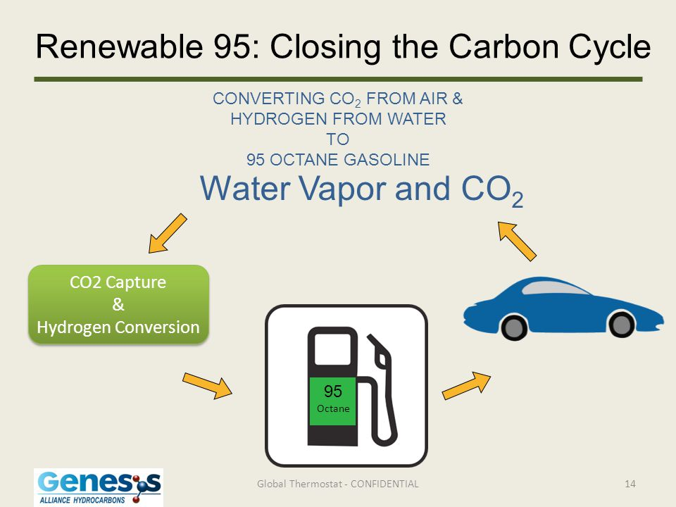 Renewable 95: Closing the Carbon Cycle Global Thermostat - CONFIDENTIAL CO2 Capture & Hydrogen Conversion CO2 Capture & Hydrogen Conversion Water Vapo