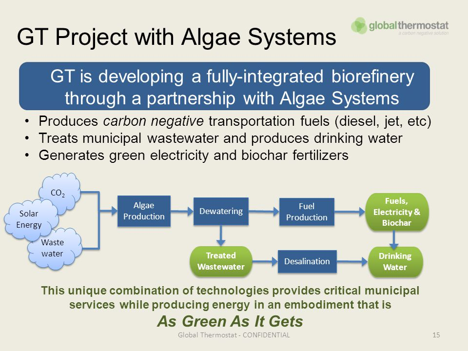 GT Project with Algae Systems Global Thermostat - CONFIDENTIAL15 Desalination CO 2 Waste water Algae Production Dewatering Fuel Production Fuels, Electricity & Biochar Fuels, Electricity & Biochar Treated Wastewater Treated Wastewater Drinking Water Drinking Water Produces carbon negative transportation fuels (diesel, jet, etc) Treats municipal wastewater and produces drinking water Generates green electricity and biochar fertilizers GT is developing a fully-integrated biorefinery through a partnership with Algae Systems This unique combination of technologies provides critical municipal services while producing energy in an embodiment that is As Green As It Gets Solar Energy