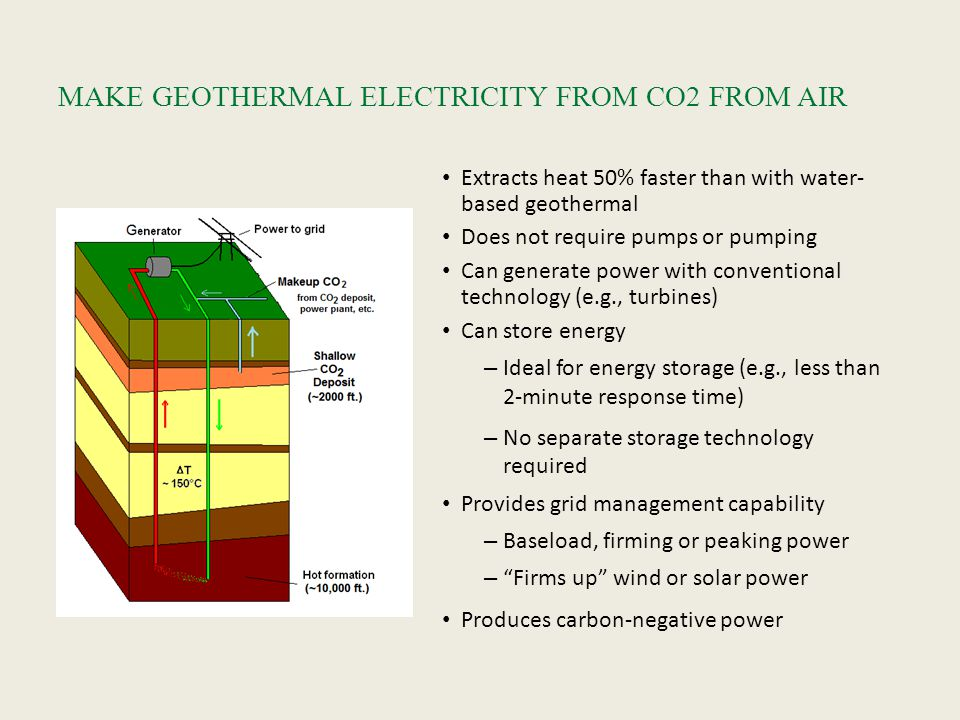 Extracts heat 50% faster than with water- based geothermal Does not require pumps or pumping Can generate power with conventional technology (e.g., turbines) Can store energy – Ideal for energy storage (e.g., less than 2-minute response time) – No separate storage technology required Provides grid management capability – Baseload, firming or peaking power – Firms up wind or solar power Produces carbon-negative power MAKE GEOTHERMAL ELECTRICITY FROM CO2 FROM AIR