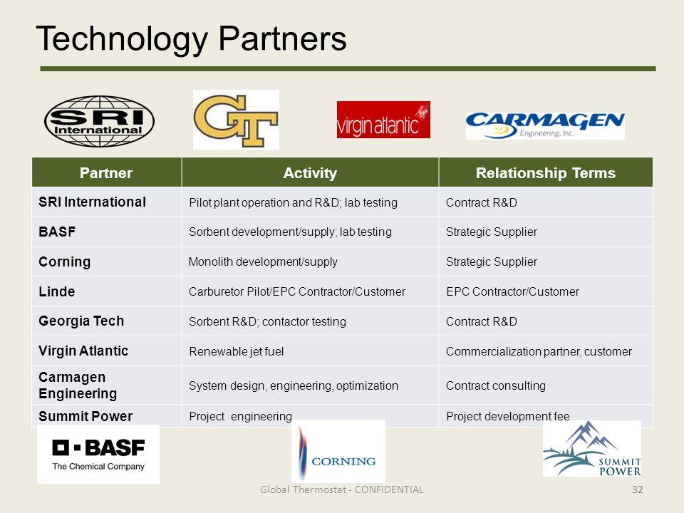 Technology Partners 32 PartnerActivityRelationship Terms SRI International Pilot plant operation and R&D; lab testingContract R&D BASF Sorbent develop