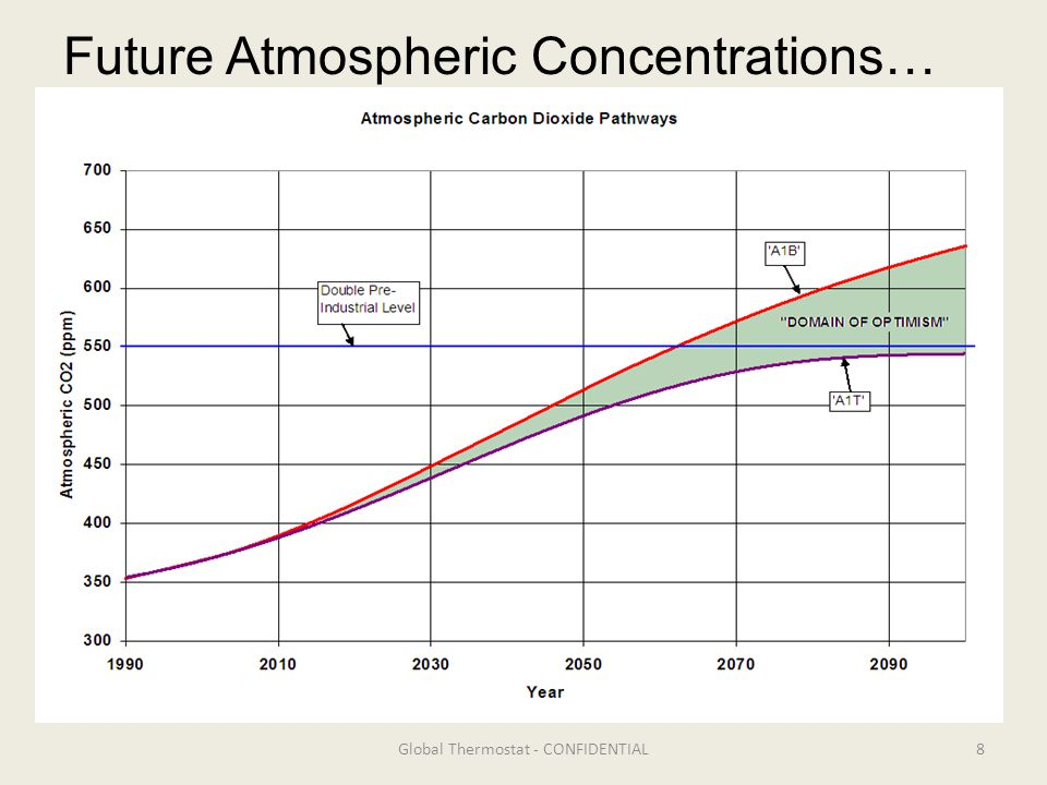8Global Thermostat - CONFIDENTIAL Future Atmospheric Concentrations…