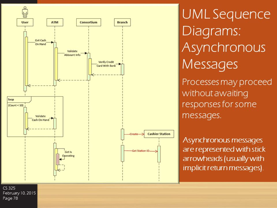 UML Sequence Diagrams: Synchronous Messages CS 325 February 10, 2015 Page 77 Some messages require responses before a process can proceed. One reason
