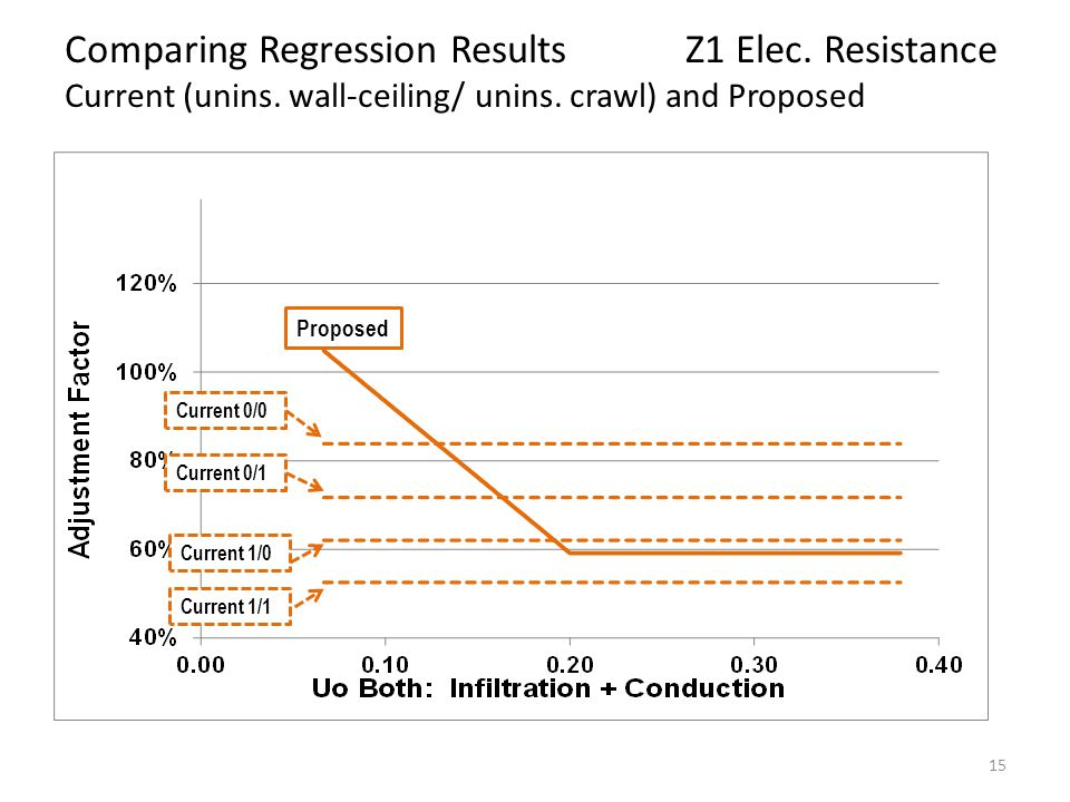 15 Comparing Regression Results Z1 Elec. Resistance Current (unins.