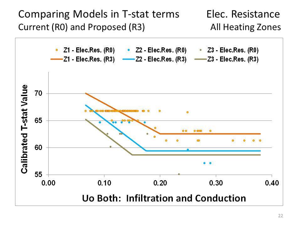 22 Comparing Models in T-stat terms Elec.