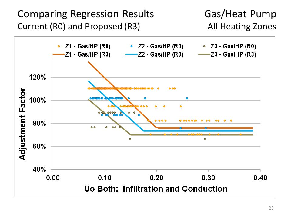 23 Comparing Regression Results Gas/Heat Pump Current (R0) and Proposed (R3) All Heating Zones